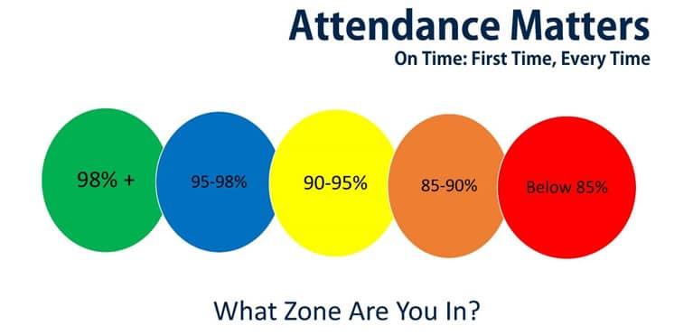 Attendance matters diagram