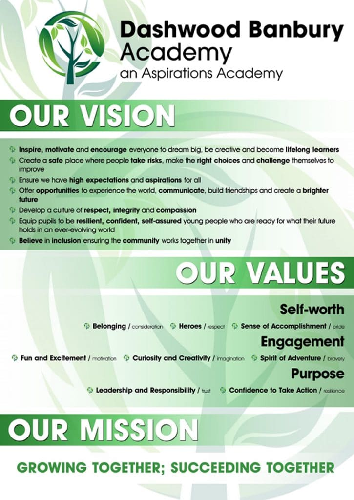 Vision-Values-Mission poster